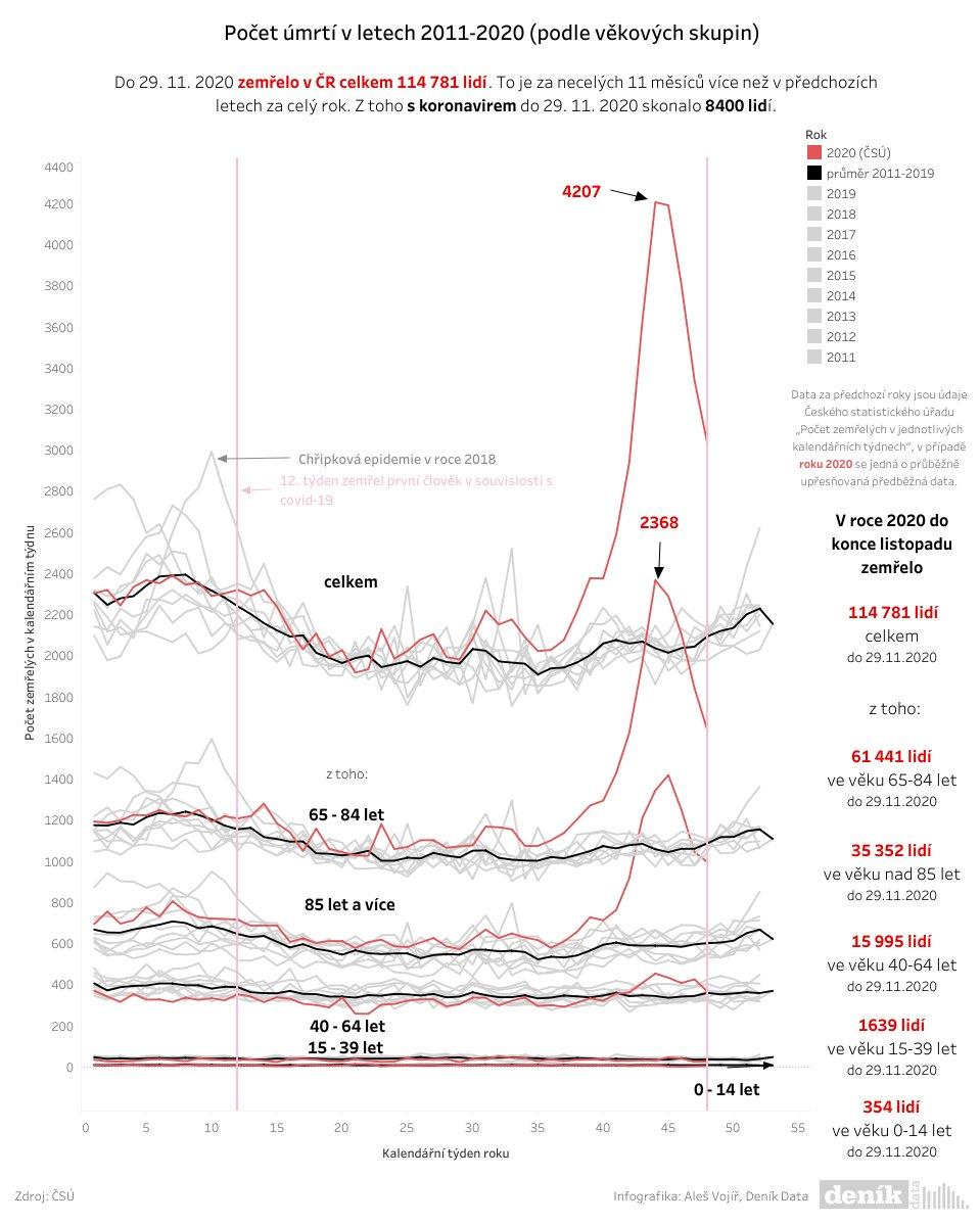 114781 celkových úmrtí napočítali statistici k 29. listopadu roku 2020. To je více než za celých dvanáct měsíců v letech 1996 až 2019. Koronavirus se přímo i nepřímo podepisuje na černých statistikách úmrtí v České republice. https://t.co/YcEP5trkL3 https://t.co/rROmRhtVfe https://t.co/H2jKOnSKRp