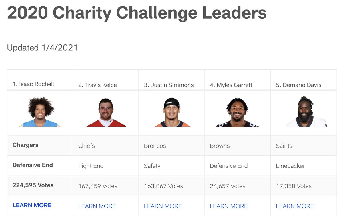 #ChiefsKingdom, we made some progress but still have work to do!  Keep voting. Keep retweeting.  #WPMOYChallenge + Kelce #WPMOYChallenge + Kelce #WPMOYChallenge + Kelce