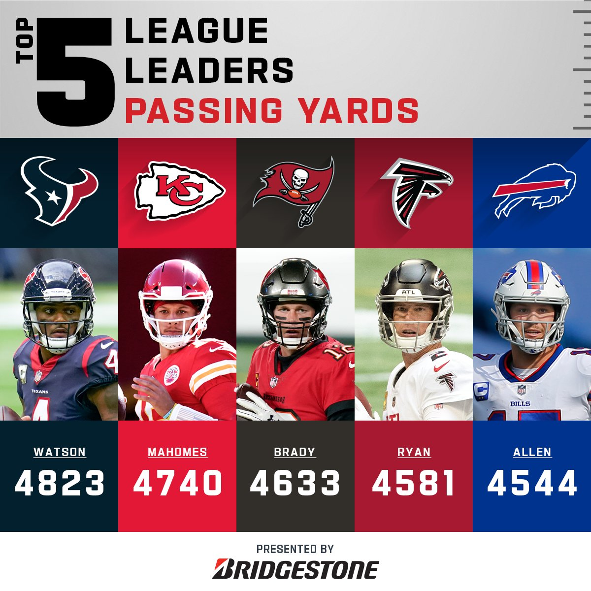 Your 2020 Passing Yards leaders!  (by @Bridgestone)