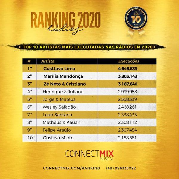 O seu artista está entre os dez mais tocados em 2020? Conta pra gente. 😍  Acesse o nosso ranking de artistas para acompanhar o seu favorito.  #gusttavolima #mariliamendonca #zenetoecristiano #henriqueejuliano #jorgeemateus #wesleysafadao