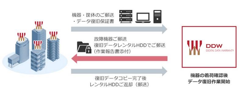 データ リカバリー デジタル