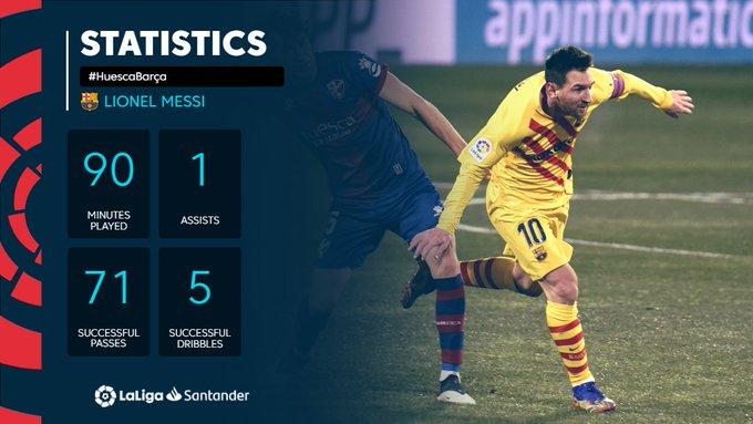 Statistik Lionel Messi