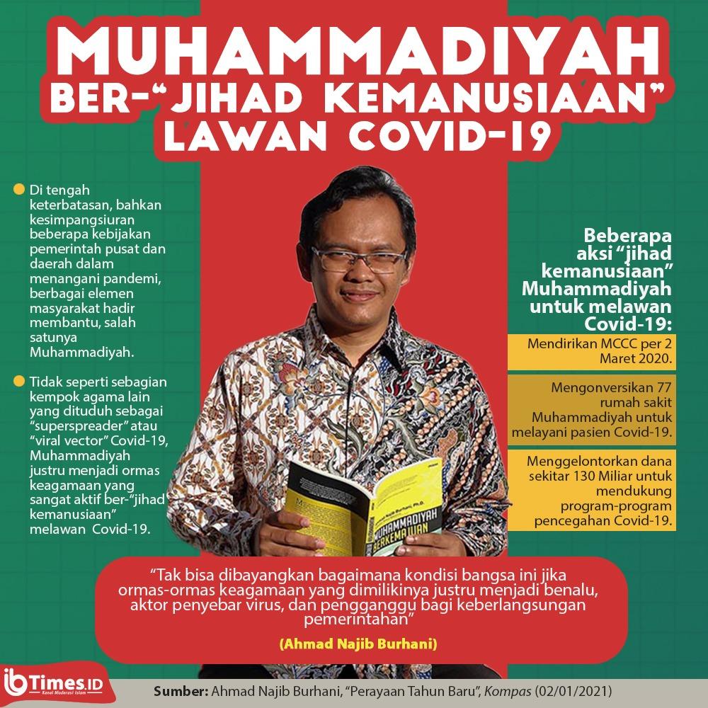 """JIHAD KEMANUSIAAN"" MUHAMMADIYAH  Selama pandemi Covid-19, @Muhammadiyah telah melakukan berbagai aksi nyata membantu pemerintah dlm menangani wabah. Bukan terbatas pada doa & fatwa.   84 Rumah Sakit, 60.000+ relawan, 450 milyar+ dana  Laporan lengkap: https://t.co/HlsrmL27LQ https://t.co/D49pDeGWnR"