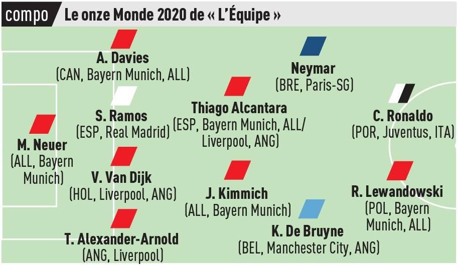 Équipe type Monde 2020 : avec 5 joueurs le Bayern Munich est le club le plus représenté