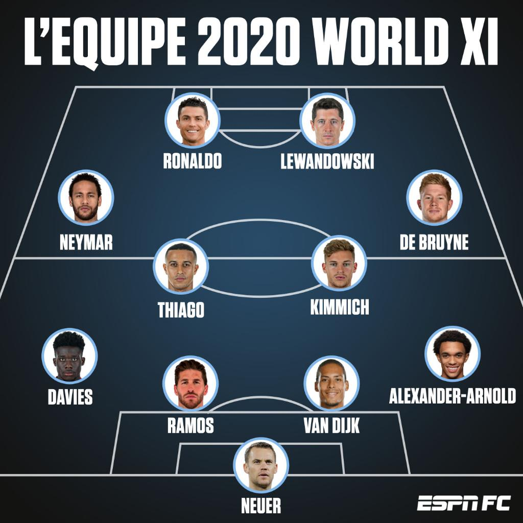 Replying to @ESPNFC: There was no space for Messi in L'Equipe's 2020 World XI.