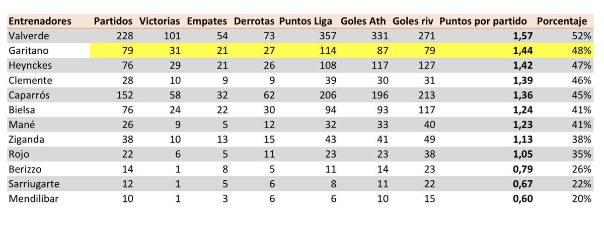Me preguntan si es cierto que Gaizka Garitano es el SEGUNDO entrenador del Athletic con más puntos por partido en el siglo XXI, tras Ernesto Valverde.  El dato es cierto. También es el menos goleado, y el único con Txingurri con más goles a favor que en contra. 👇  #AthleticClub