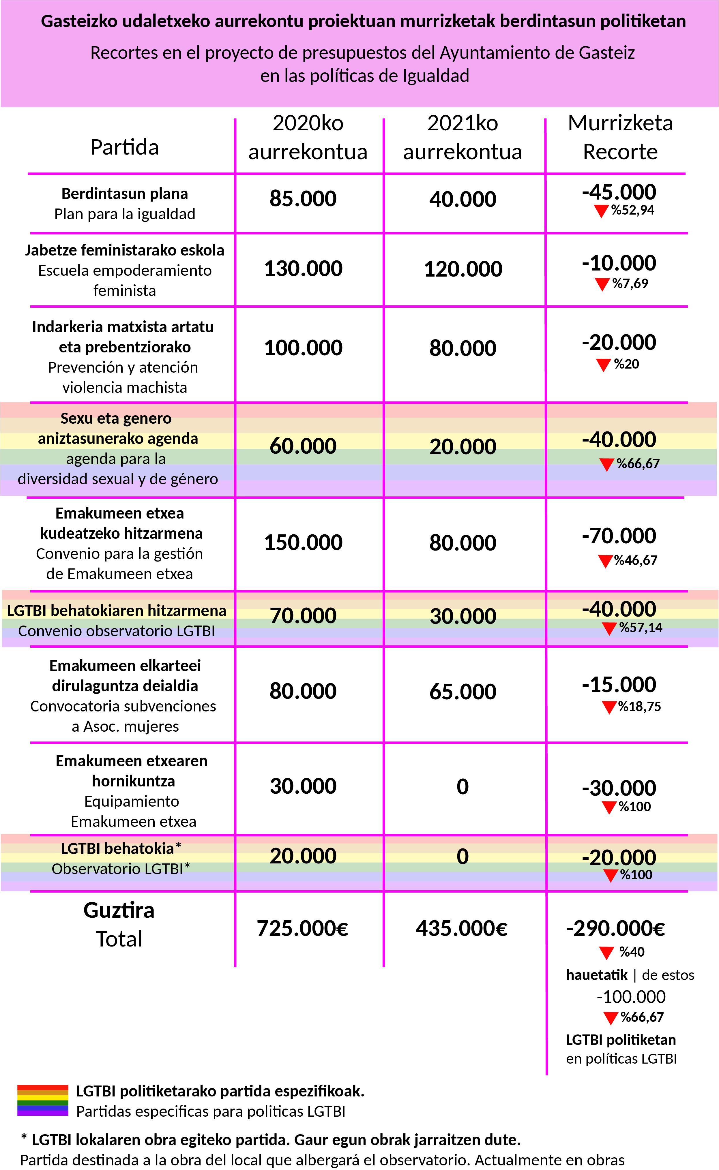 presupuesto municipañ