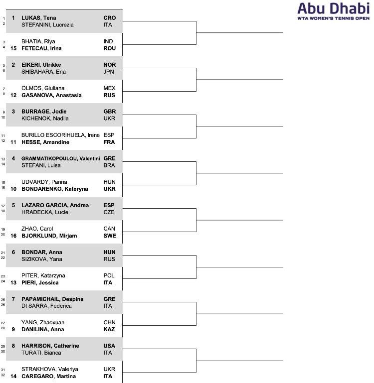 WTA 500 Doha: Kvitova batte per la seconda volta in finale Muguruza