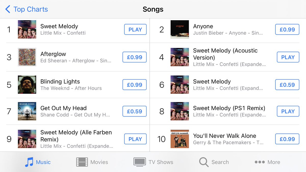 Sweet Melody is Number 1 on UK iTunes along with 4 other versions in the top 10! BUY SWEET MELODY ON ITUNES  @LittleMix #SweetMelody
