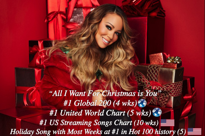 #MariahCarey's #AllIWantForChristmasIsYou is still the World's #1 Song, and rules the #BillboardGlobal200 for a 4th week with 58.3Million streams and 11,000 sold worldwide after topping the #UnitedWorldChart for a 5th week!👊👩‍🎤🥇🌎✖4️⃣🔥👑❤️ @MariahCarey