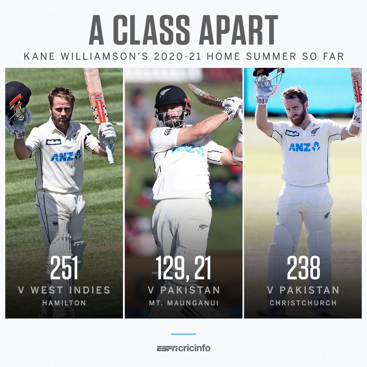 Kane Williamson in his last three Tests: 639 runs with an average of 159.75 🔥  No surprise that the NZ skipper is Test cricket's No. 1 batsman 👑  #NZvWI #NZvPAK  + Follow @Dish_Sport_Live