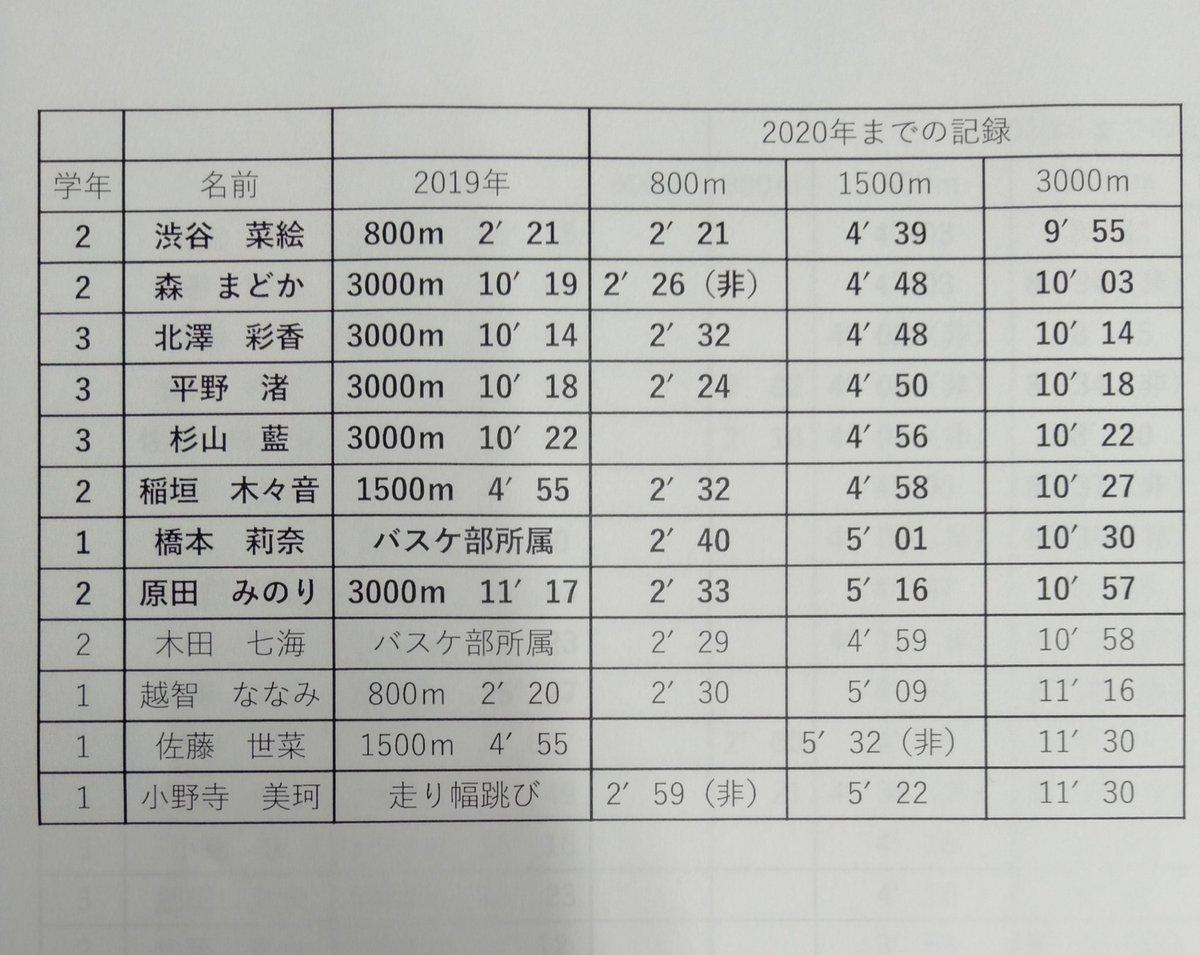 部 陸上 駒澤 5ch 大学