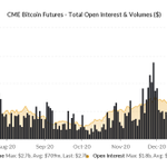 Image for the Tweet beginning: CME #bitcoin futures volume all-time-high