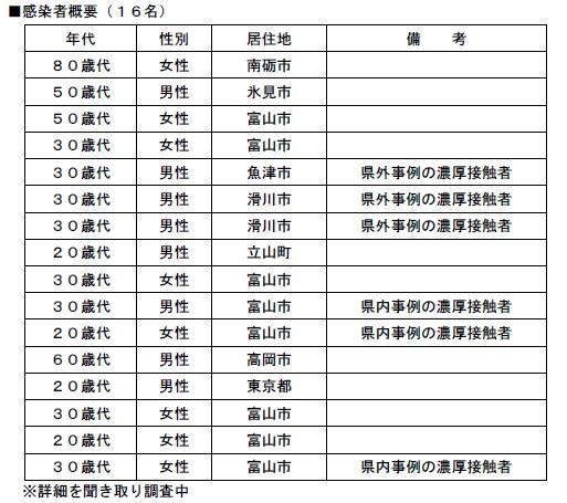 富山 県 の コロナ 情報 富山県感染症情報