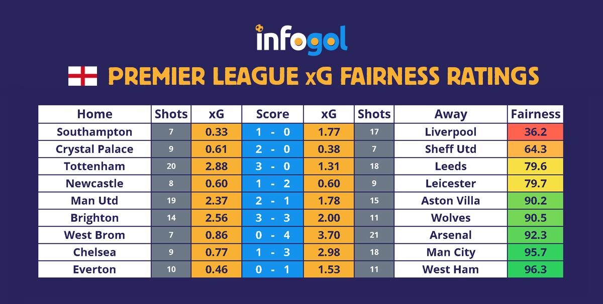 Premier League results, xG - Round 17