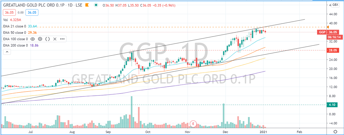 #GGP Selling off a little at resistance its had an incredible run, up to now 💰💰💰  #swazcharts #stockstowatch #AIM #markets #stockmarkets #trading #learntotrade #FTSE #lse