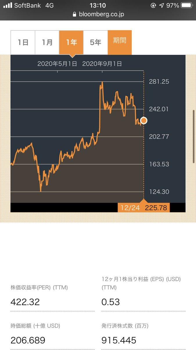 フォース 株価 セールス の