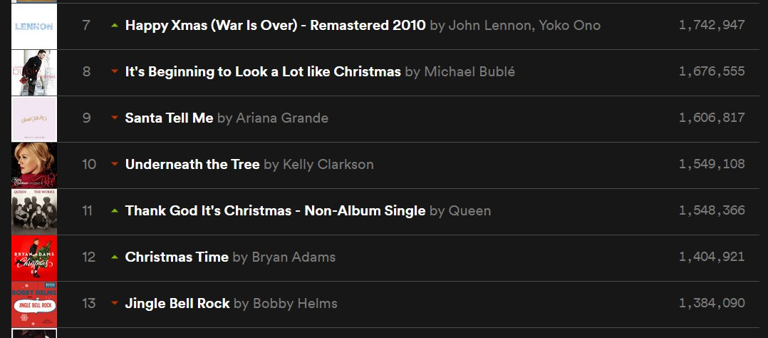 @kellyclarkson's #UnderneathTheTree has been streamed 1,55 million times on Spotify in Germany on the 24th of December, the highest number Kelly has ever reached here! 🎄  Besides, #ChristmasEve has been streamed 350,000 and #UnderTheMistletoe 176,000 times. 🥰  @KClarksonTeam