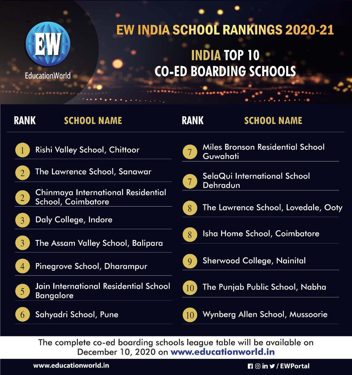 .@LawrenceSanawar ranked number 2 on the EW India School Rankings! Proud to be a part of this family. Looking forward to the 175th anniversary celebrations of this prestigious School!
