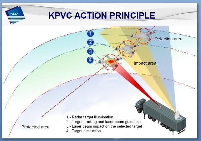 Directed-Energy Weapons | EM, Laser, Sonic, Microwave, Particle-beam etc | - Page 5 EqGM2b7XAAEmTM8?format=jpg&name=900x900