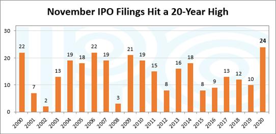 Novembrer 2020 IPO fillings