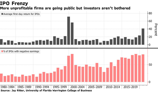 IPO munprofitable firms