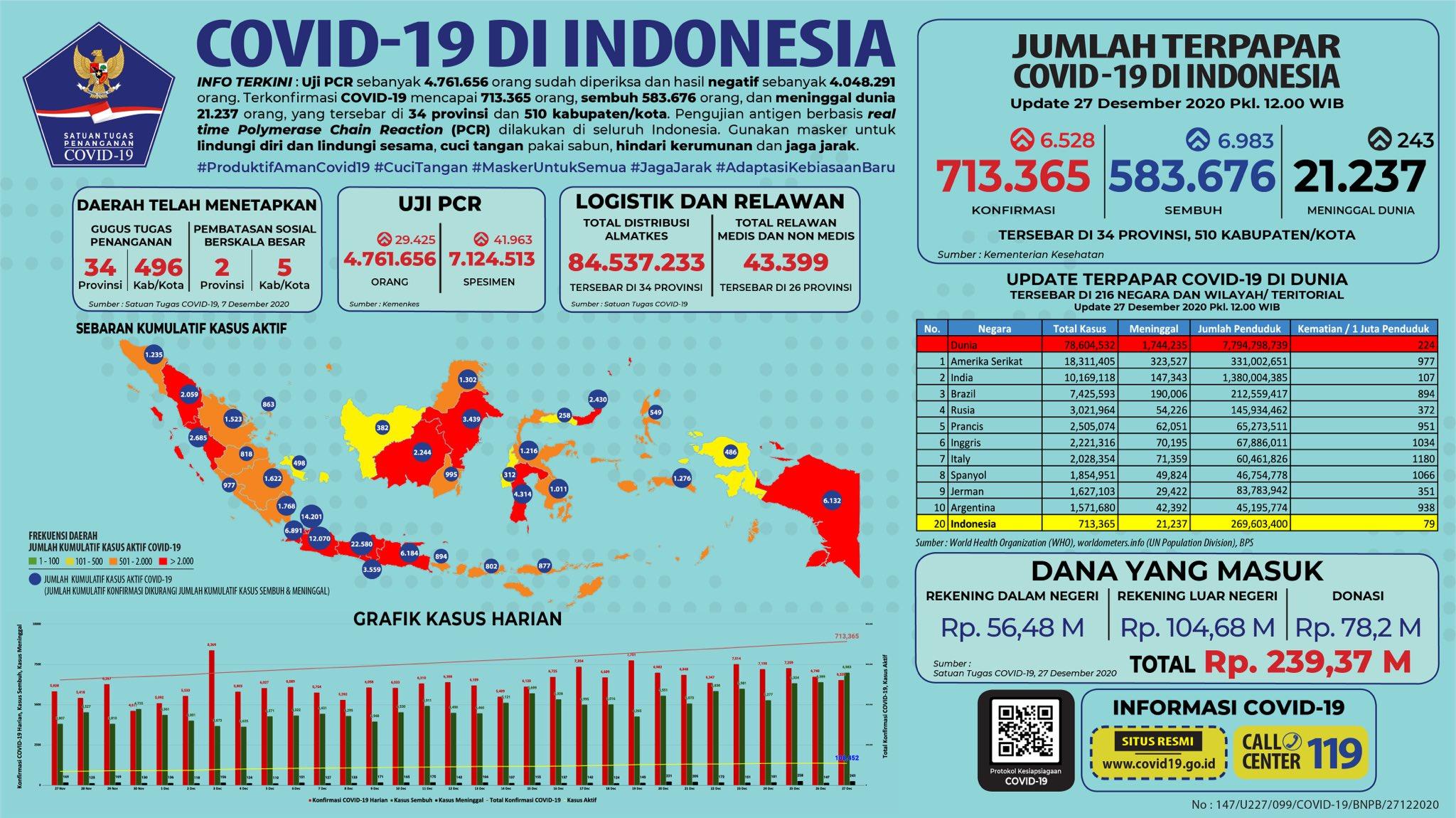 Infografik Covid-19 di Indonesia