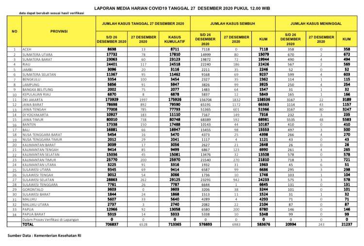 Data Covid-19 di Indonesia per 27 Desember 2020