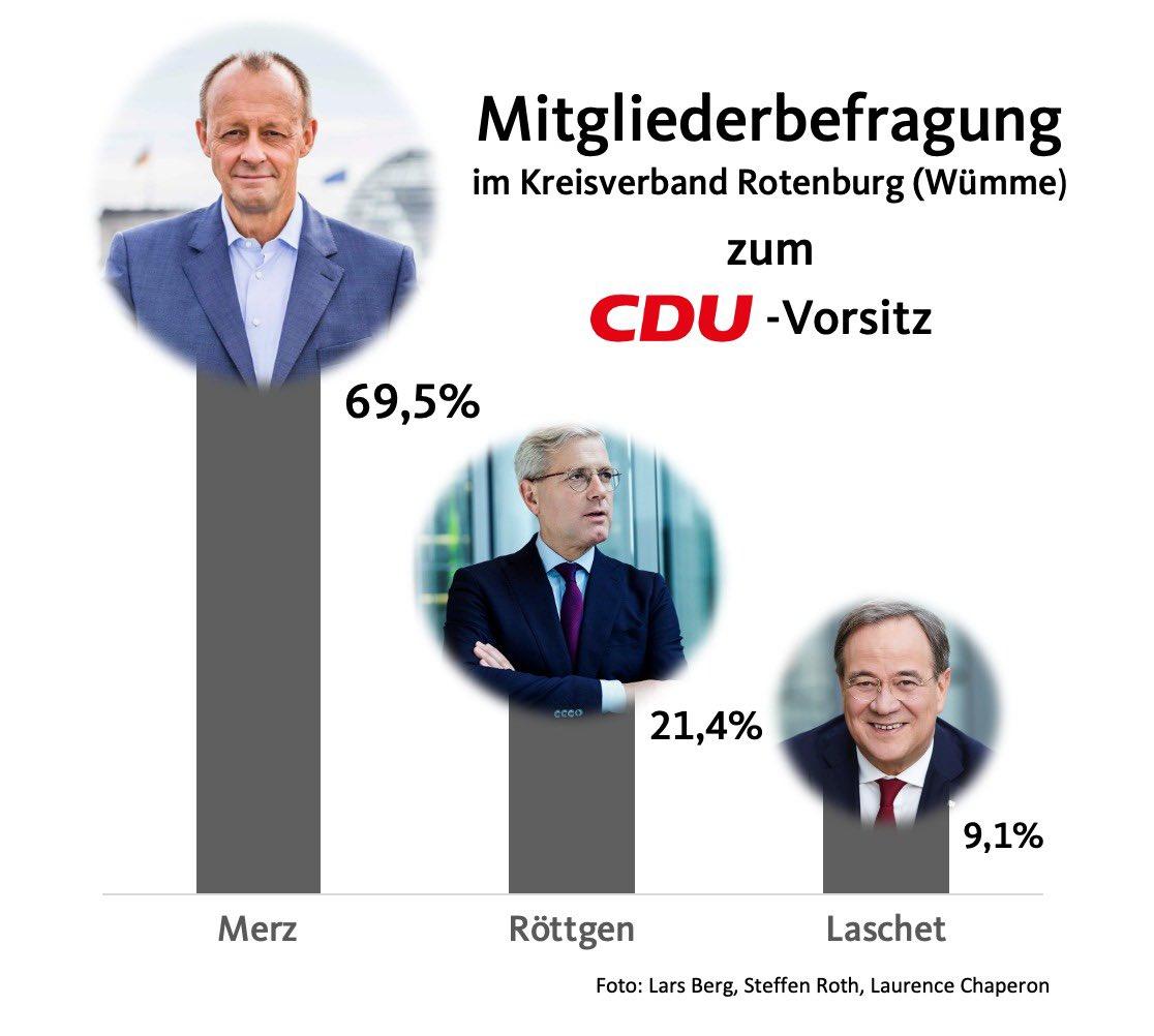 """Friedrich Merz on Twitter: """"Vielen Dank für dieses Ergebnis! Ich freue mich  sehr über die große Unterstützung an der Basis der #CDU. (FM)… """""""