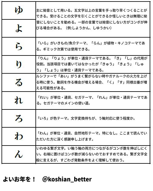単位 通貨 コトダマン 早春イベント開催!! 【公式】共闘ことばRPG コトダマン