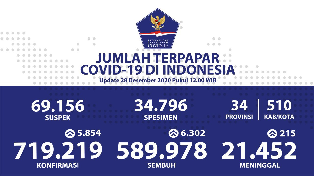 Bnpb Indonesia On Twitter Update Infografis Percepatan Penanganan Covid 19 Di Indonesia Per Tanggal 28 Desember 2020 Pukul 12 00 Wib Bersatulawancovid19 Https T Co Tavrw8wgg1