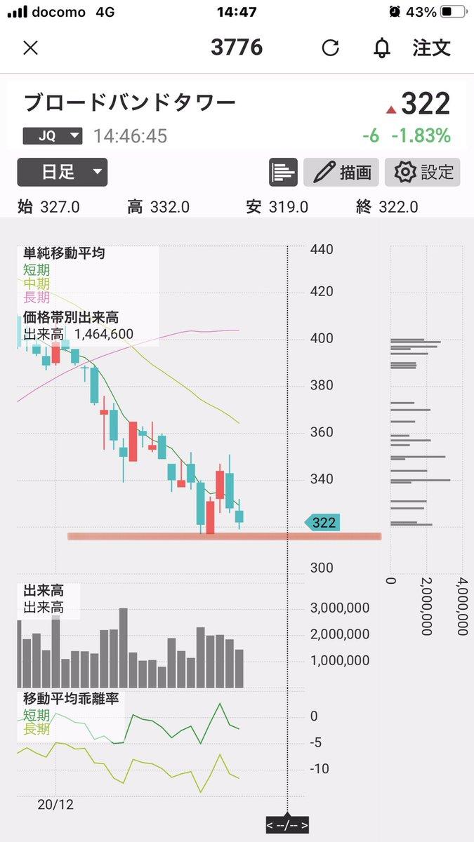 タワー 掲示板 ブロードバンド 株価