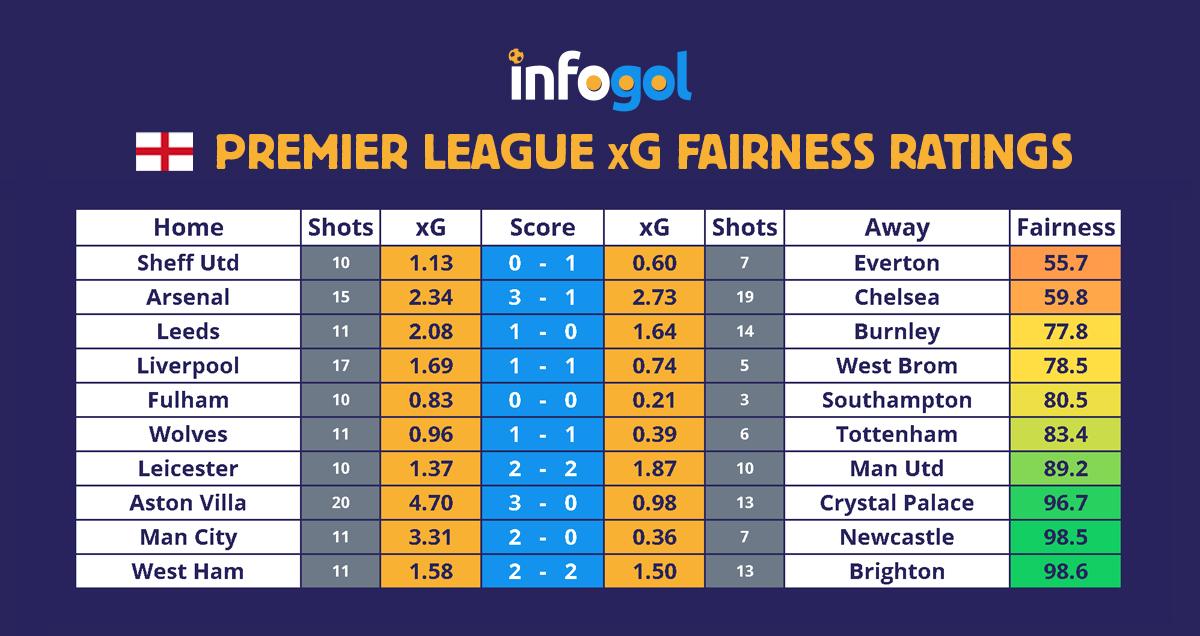 Premier League results, xG - Round 15
