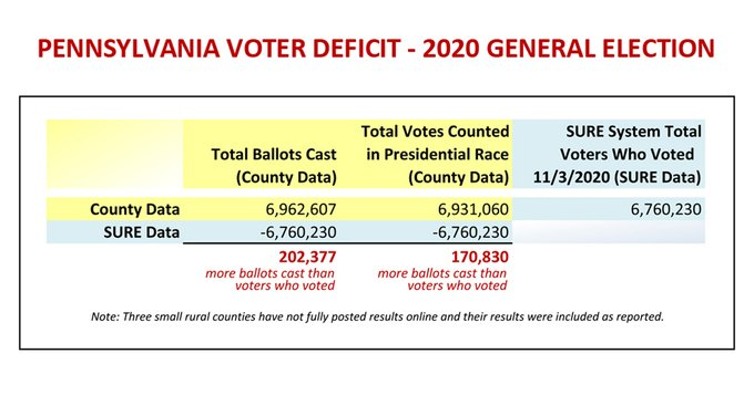 Pennsylvania: 205,000 More Votes Than Voters. This Alone Flips State to President Trump  EqV0ftHXUAYCrrd?format=jpg&name=small