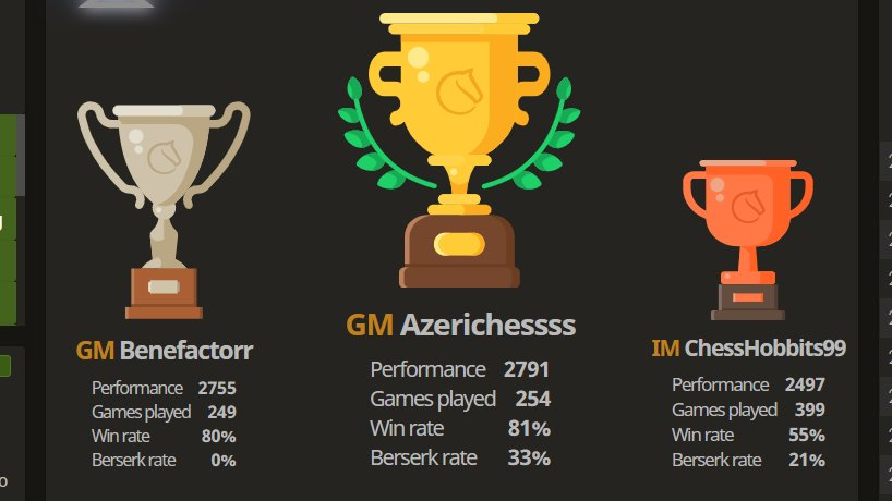 🎉Congratulations to GM Shakhriyar Mamedyarov for winning the 2020 Winter Marathon ahead of more than 27,000 participants! 🎉