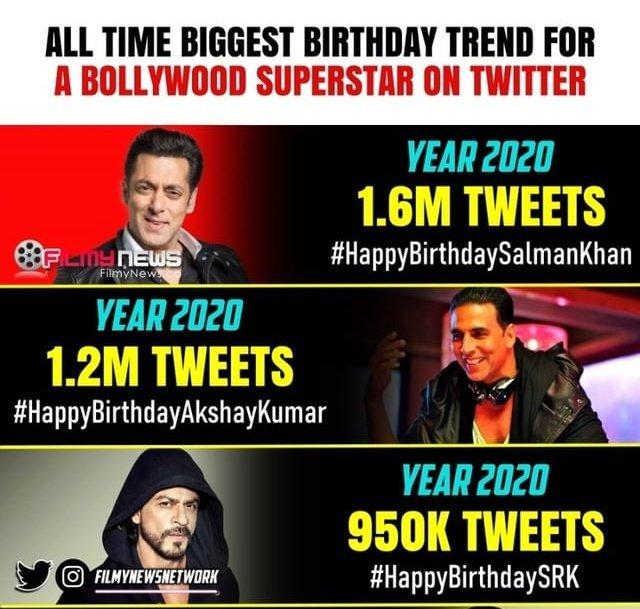Top 3 biggest Bollywood Birthday trend of all time  1. #HappyBirthdaySalmanKhan - 1.6m (2020) 2. #HappyBirthdayAkshayKumar - 1.2m (2020) 3. #HappyBirthdaySRK - 950k (2020)