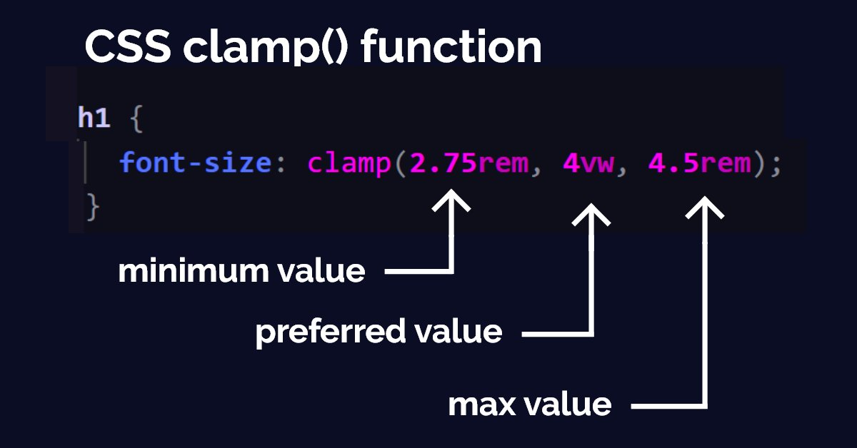 The clamp() function is a great example of how CSS keeps evolving with the demands of website design.  Instead of having to write an algebraic formula for fluid typography, clamp() will do all the work for us.