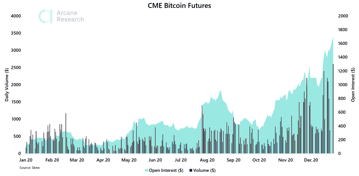 cme trade bitcoin)