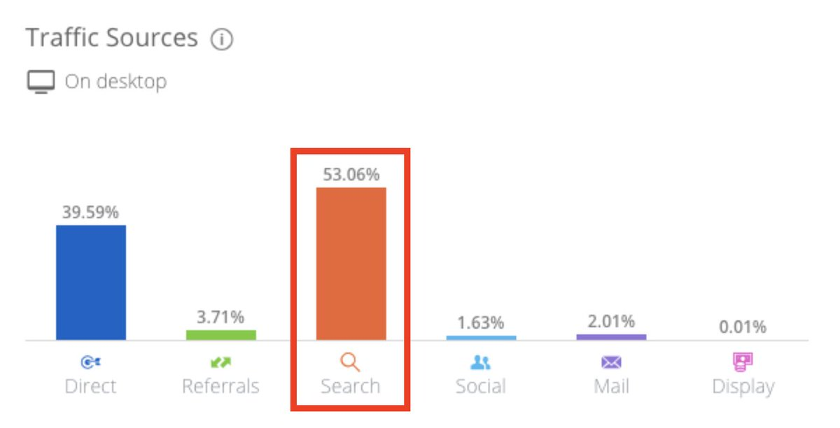 (1) We did some research on @zapier's insane SEO + content strategy the other day   - 5m+ unique viewers/month (over half coming from search)  - over *25,000* landing pages   Some of our analysis on how they're doing it👇 https://t.co/ab1U0Qbe9O