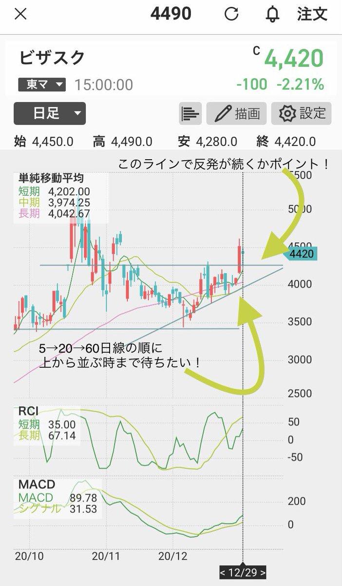 掲示板 サイバー ダイン 株価
