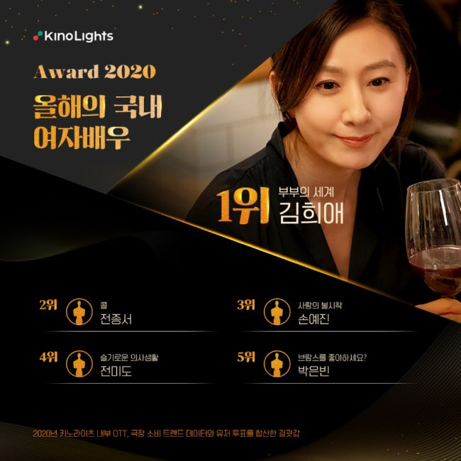 KinoLights Awards 2020 Actress of the Year (Domestic) #4 Jeon Mido ✨ 🔗 topclass.chosun.com/mobile/daily/v… #JeonMido #전미도
