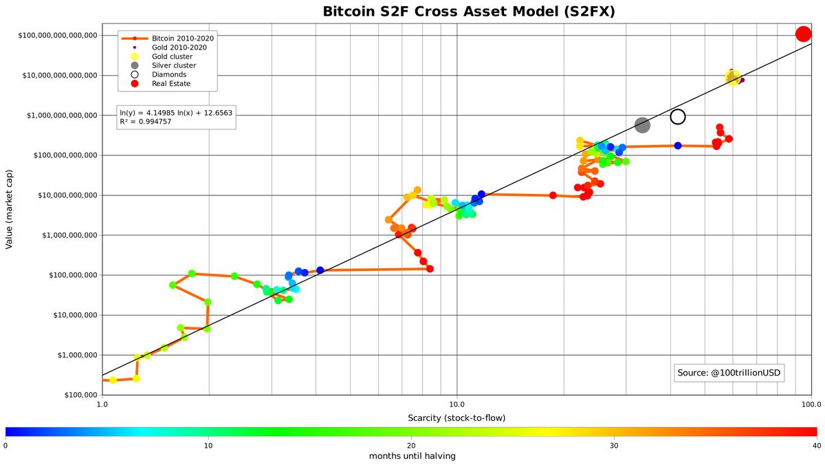 modelul bitcoin