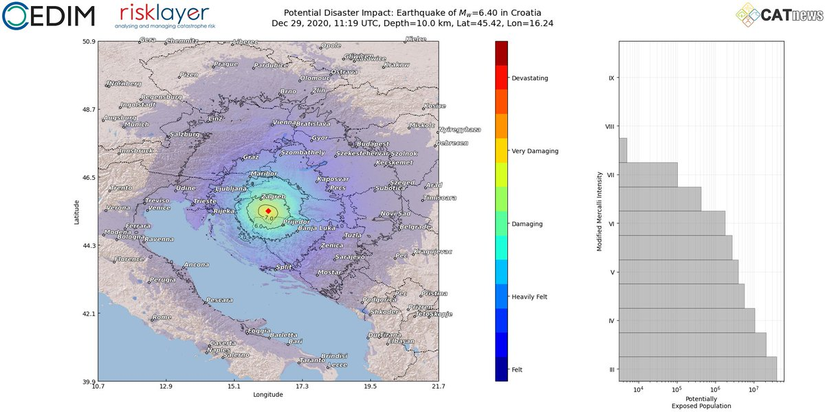 Catnews Andreas M Schafer On Twitter Strong Earthquake Near Zagreb Croatia Felt All Over The Balkan Northern Italy Hungary And Austria And Many More Countries Https T Co M5canscvsq Shakingearth Risklayer Https T Co 8jjbsox7r1