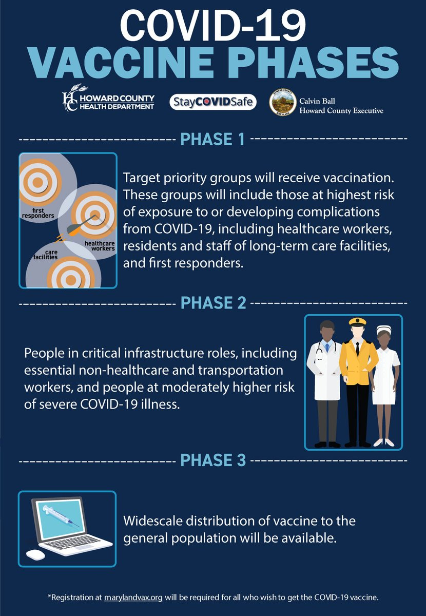 Thank you @HoCoGovExec ...!   For those in HoCo looking for updates on the process, please visit our COVID Vaccine page https://t.co/11SUCbdo37 and sign up for our weekly newsletter https://t.co/JEphBfBcOd https://t.co/9PsPDRQdnS