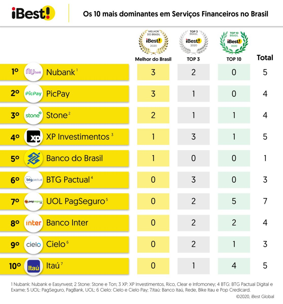 Confira as iniciativas de Serviços Financeiros mais dominantes da internet brasileira.  Mais dominantes são as que lideram um maior número de categorias do iBest.   Em Serviços Financeiros, Nubank é o grupo mais dominante, seguido de PicPay e Stone.