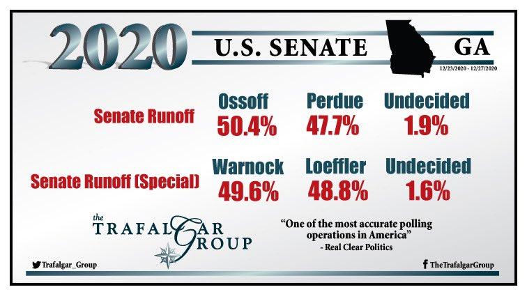 Our new @trafalgar_group 2020 #GASen #Runoff #poll (12/23-27) shows a lead shift after the week of the #stimulusbill:  Runoff 50.4% @Ossoff, 47.7% @PerdueSenate, 1.9% Und,  Runoff (special) 49.6% @ReverendWarnock 48.8% @KLoeffler, 1.6% Und,  See Report: