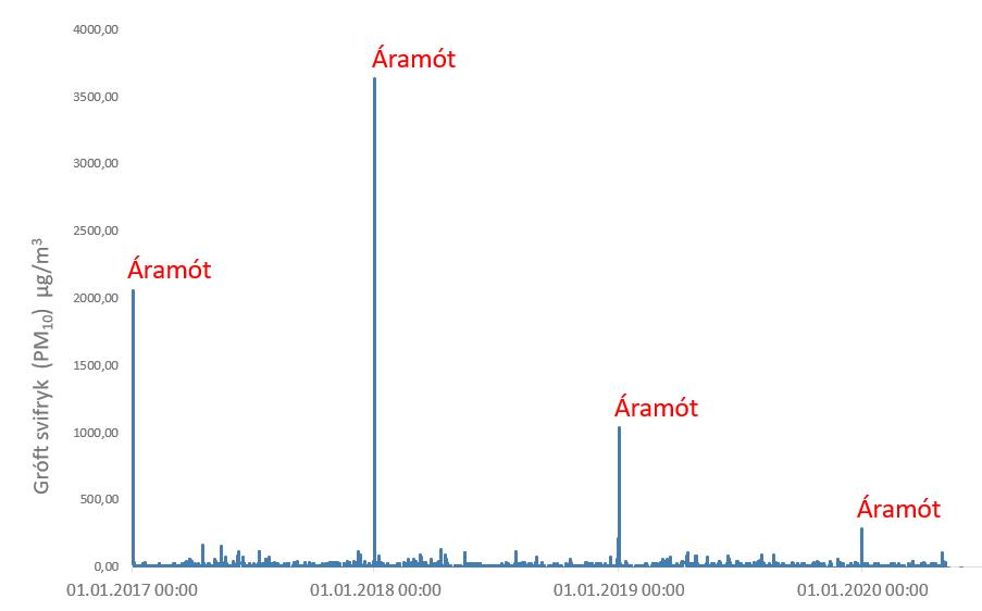 Svifryk (PM10) Dalsmára. Klukkustundarmeðaltöl frá 2017 - 2020. Áramót mjög greinileg sem stórir toppar.