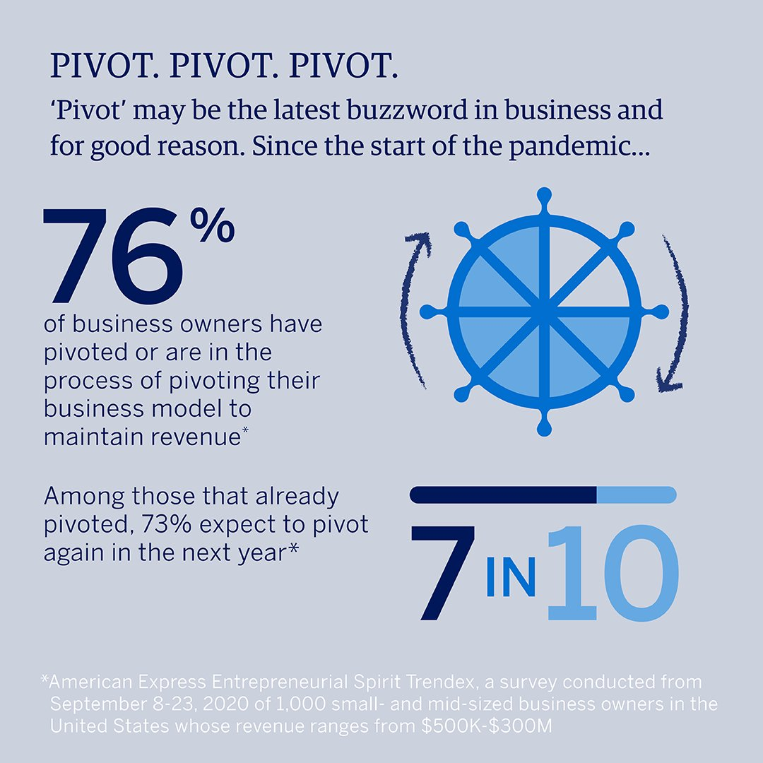 With 2021 right around the corner, business owners are looking at what to prioritize on the road to recovery and if they'll need to pivot their businesses. Of those that have already pivoted in 2020, 73% expect to pivot again next year. #AmexBusiness