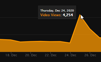 """My """"Submissive Guardian Angel"""" on a hub got a lot of extra attention on Christmas Eve. Looks like many"""