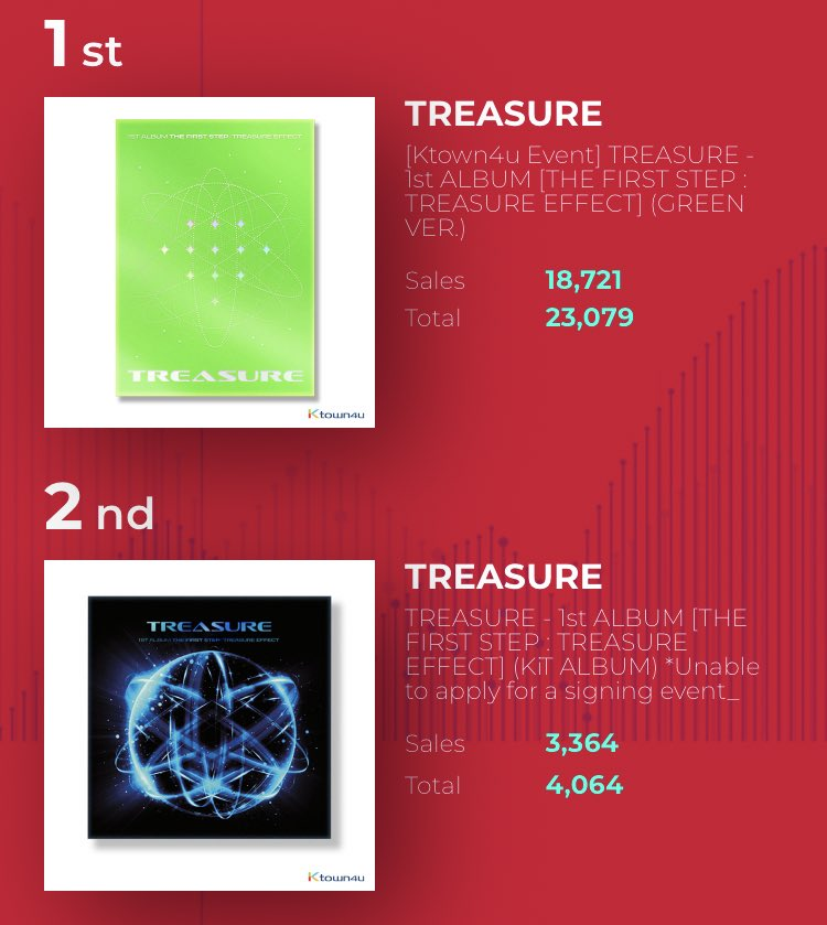 Treasure Global On Twitter Treasure S 1st Full Album The First Step Treasure Effect Has Now Surpassed 27 100 Pre Orders On Ktown4u The First Step Treasure Effect 23 079 The First Step Treasure Effect
